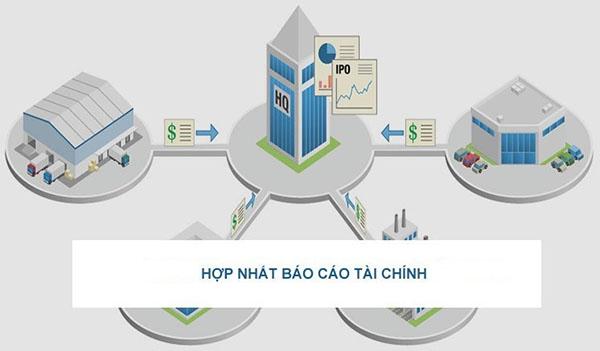 Phần mềm hợp nhất báo cáo tài chính IMC.CL